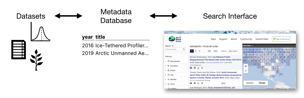 metadata explained in a flow chart