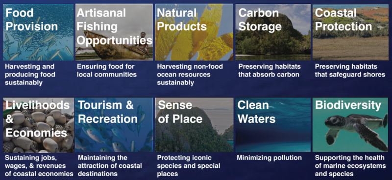 A table explaining ocean benefits